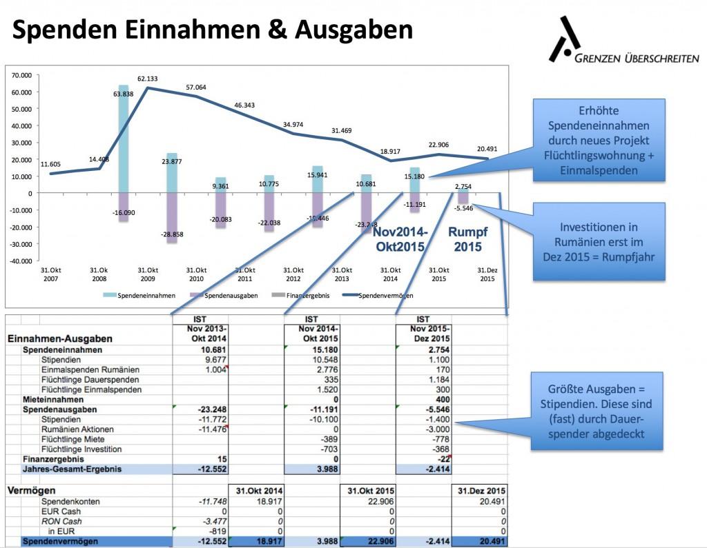 GÜ Finanzbericht 2015 Rumpfjahr